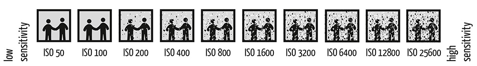 ISO explained visually