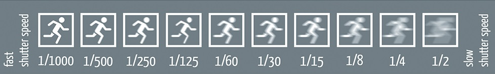Shutter speed explained visually